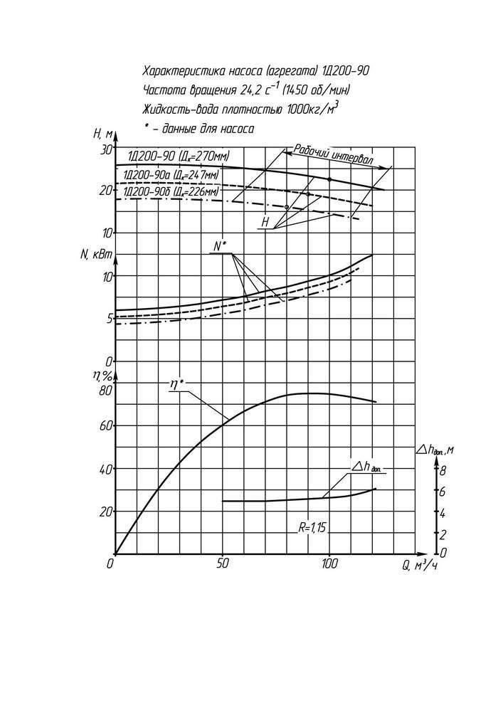 Напорная характеристика насоса 1КС 32-150
