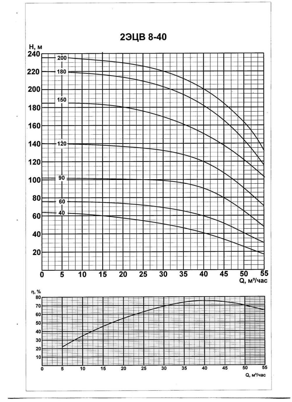 Напорная характеристика насоса 2ЭЦВ 8-40-60нрк