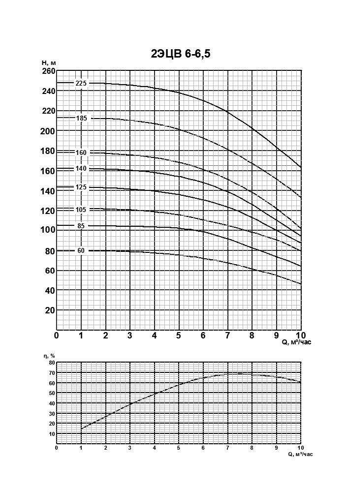 Напорная характеристика насоса 2ЭЦВ 6-6,5-105