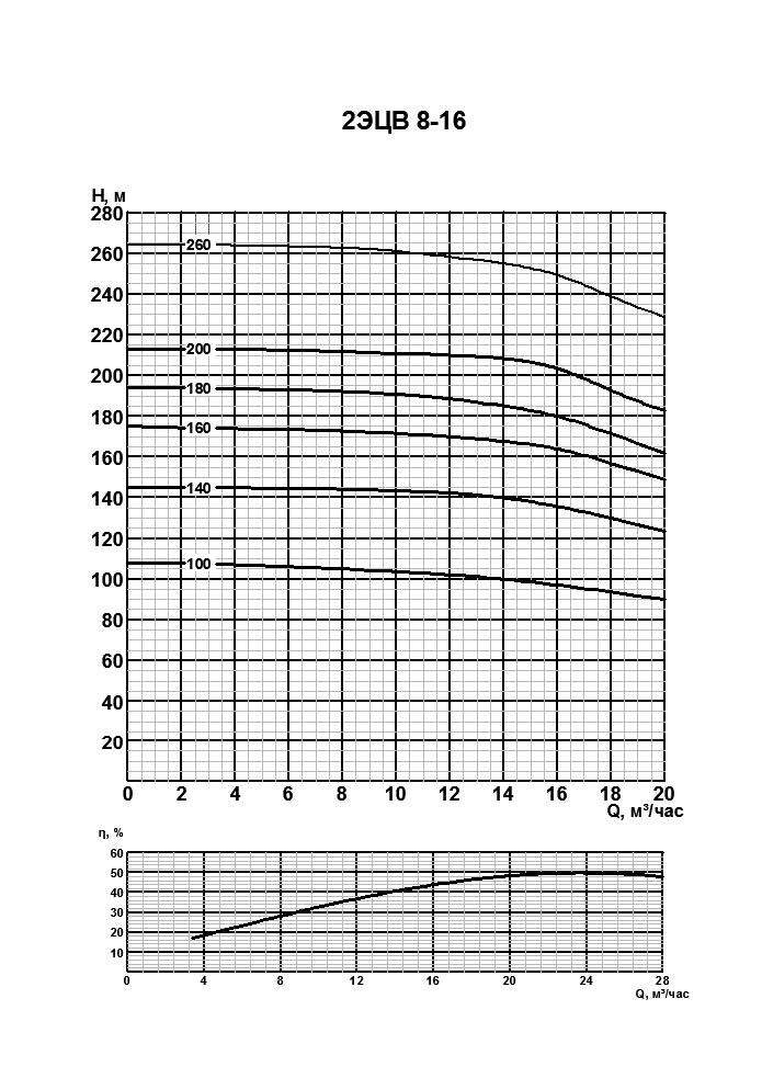 Напорная характеристика насоса 2ЭЦВ 8-16-200