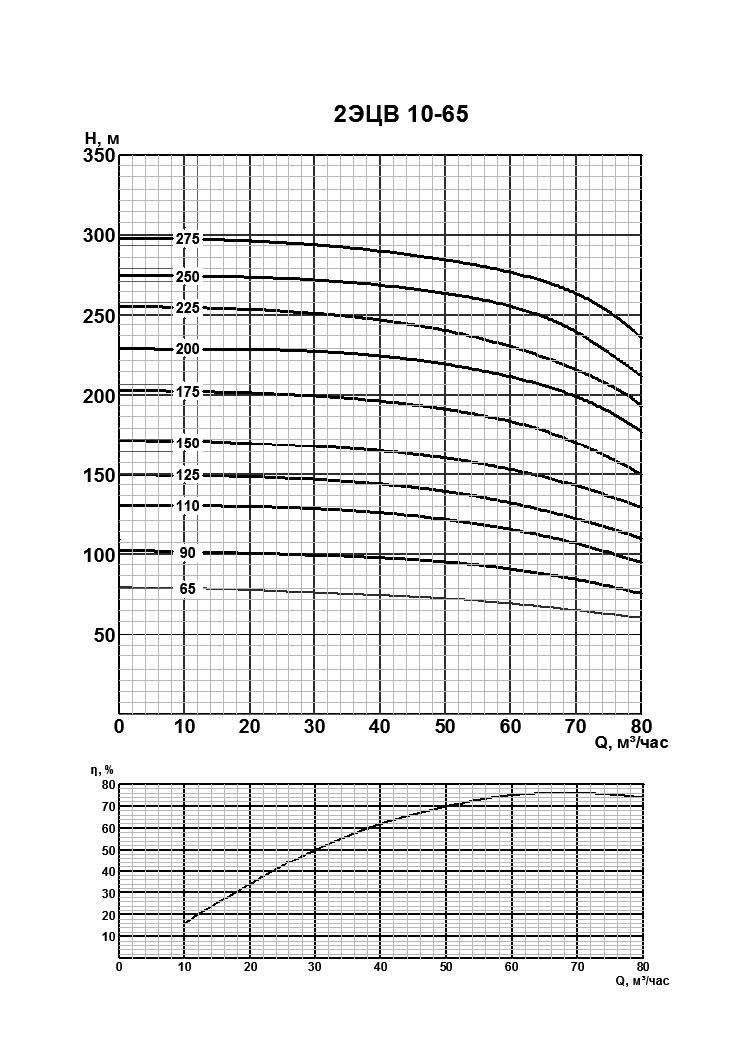 Напорная характеристика насоса 2ЭЦВ 10-65-110нрк