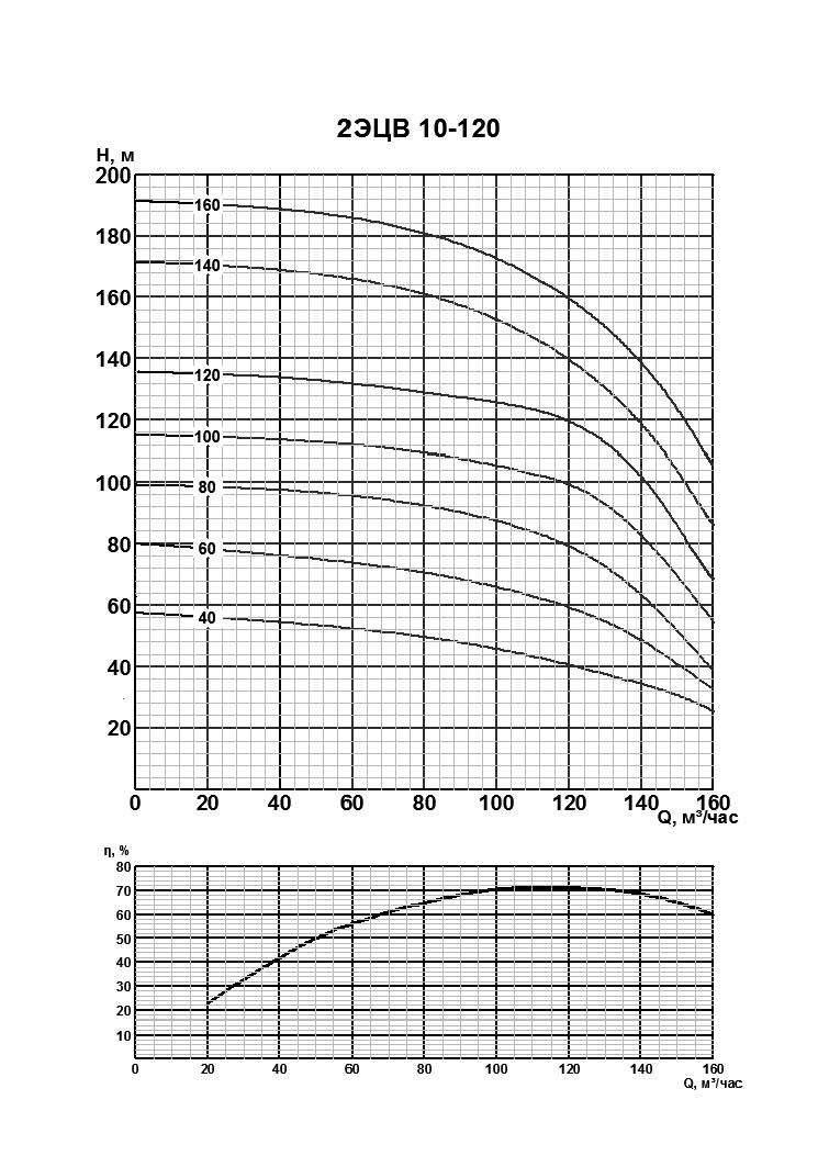 Напорная характеристика насоса 2ЭЦВ 10-120-140нро