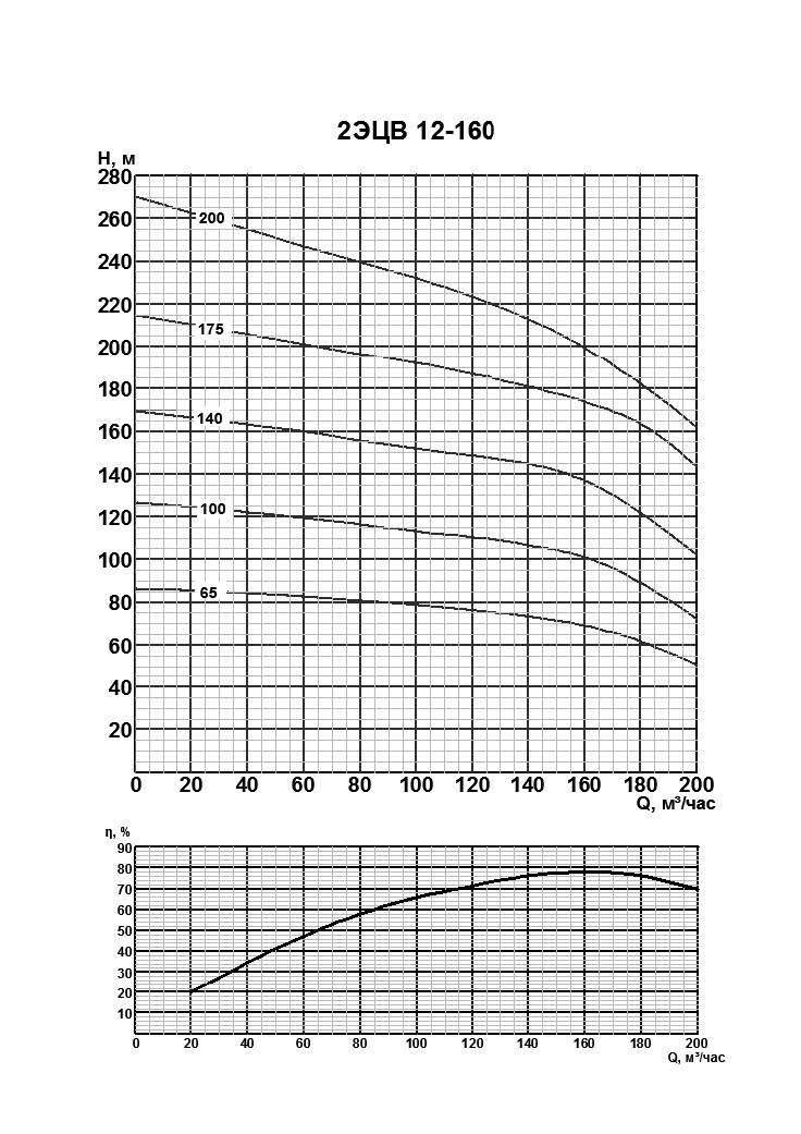 Напорная характеристика насоса 2ЭЦВ 12-160-175нро