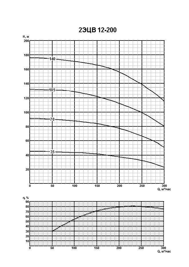 Напорная характеристика насоса 2ЭЦВ 12-200-70нро
