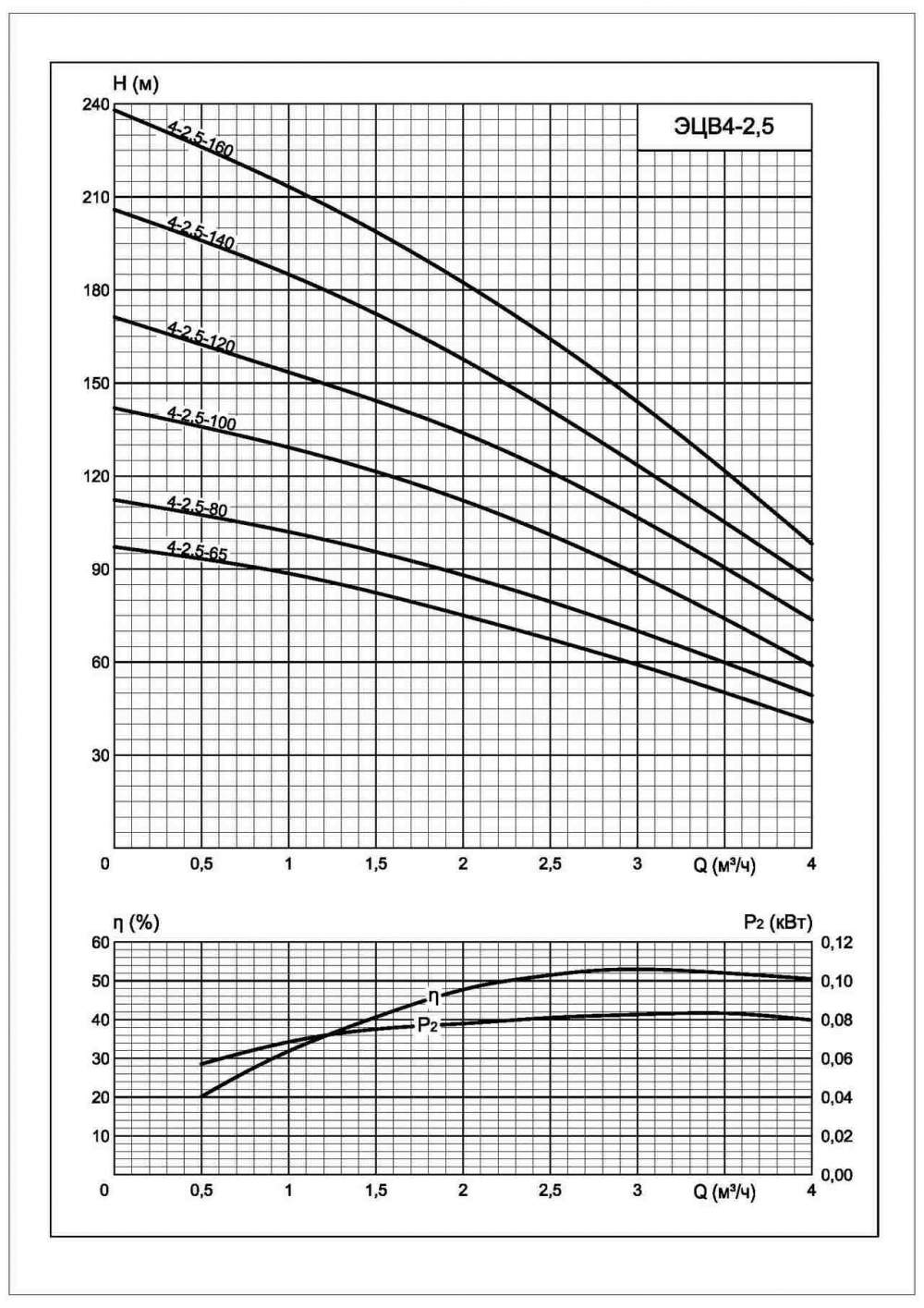 Напорная характеристика насоса ЭЦВ 4-2,5-100