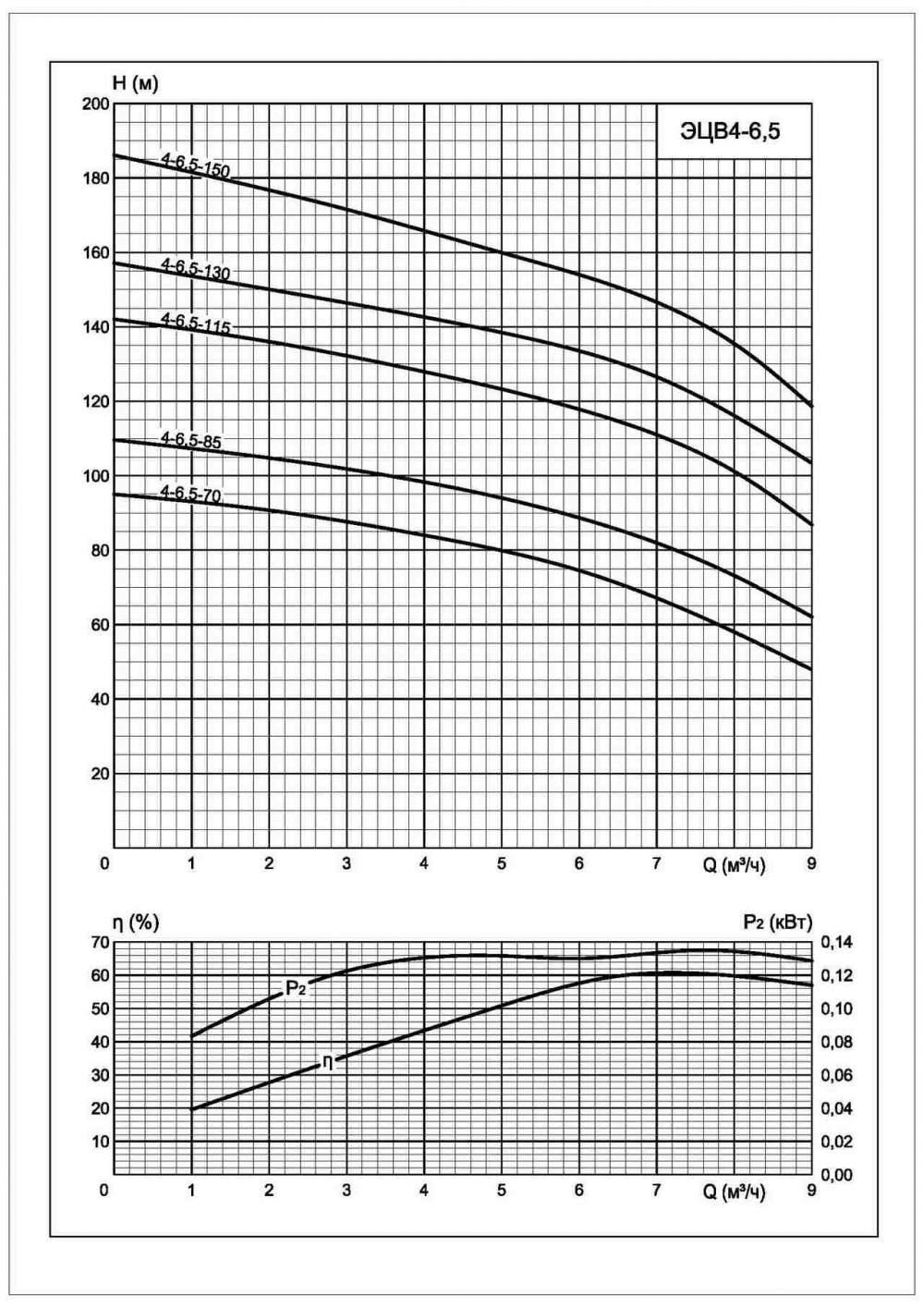 Напорная характеристика насоса ЭЦВ 4-6,5-130