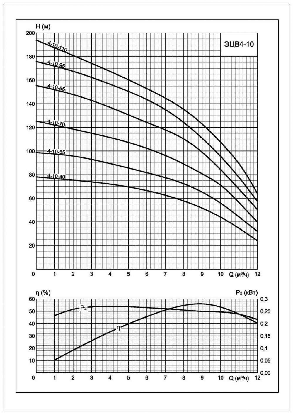 Напорная характеристика насоса ЭЦВ 4-10-95