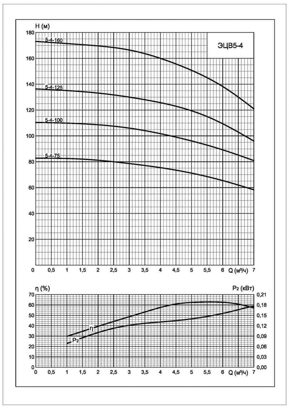 Напорная характеристика насоса ЭЦВ 5-4-125