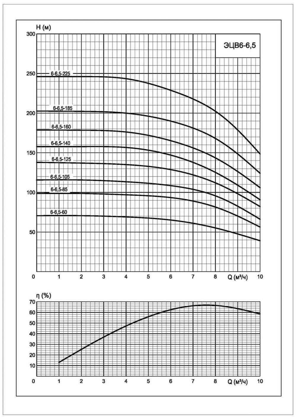 Напорная характеристика насоса ЭЦВ 6-6,5-60