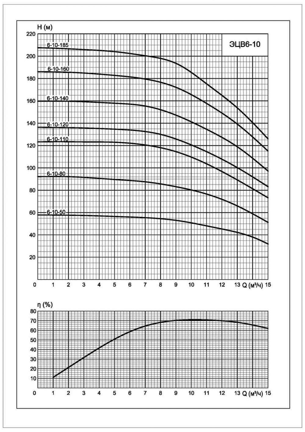 Напорная характеристика насоса ЭЦВ 6-10-50
