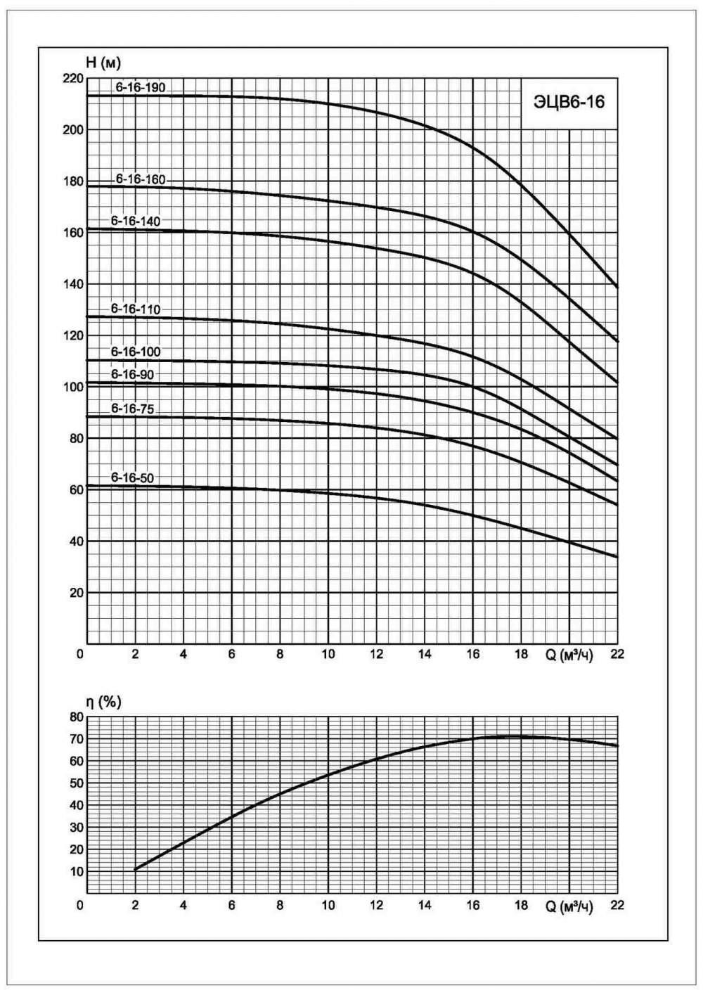Напорная характеристика насоса ЭЦВ 6-16-190