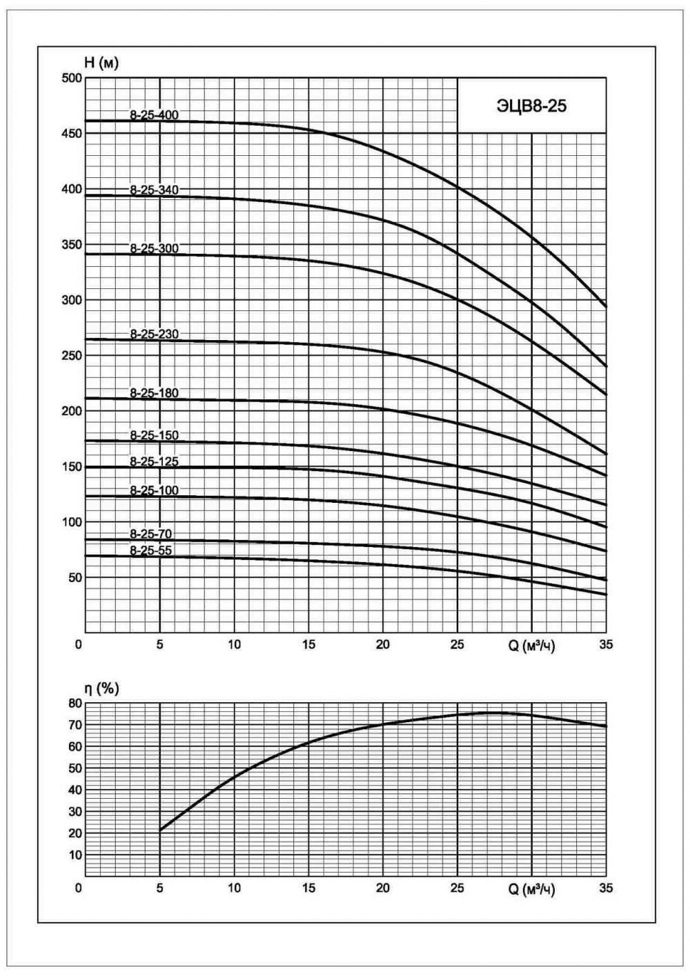 Напорная характеристика насоса ЭЦВ 8-25-70нрк