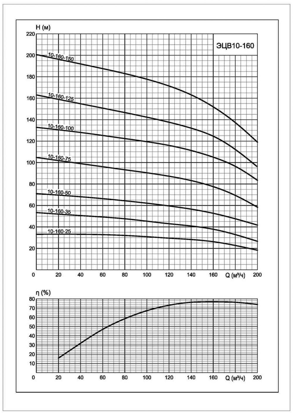Напорная характеристика насоса ЭЦВ 10-160-25*нро