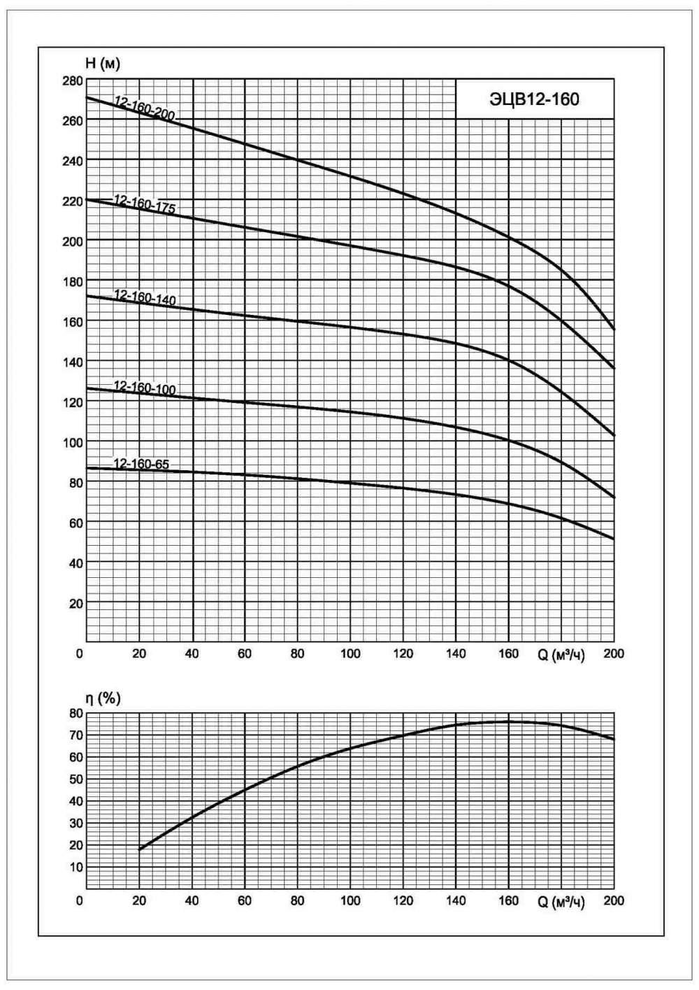 Напорная характеристика насоса ЭЦВ 12-160-140*нро