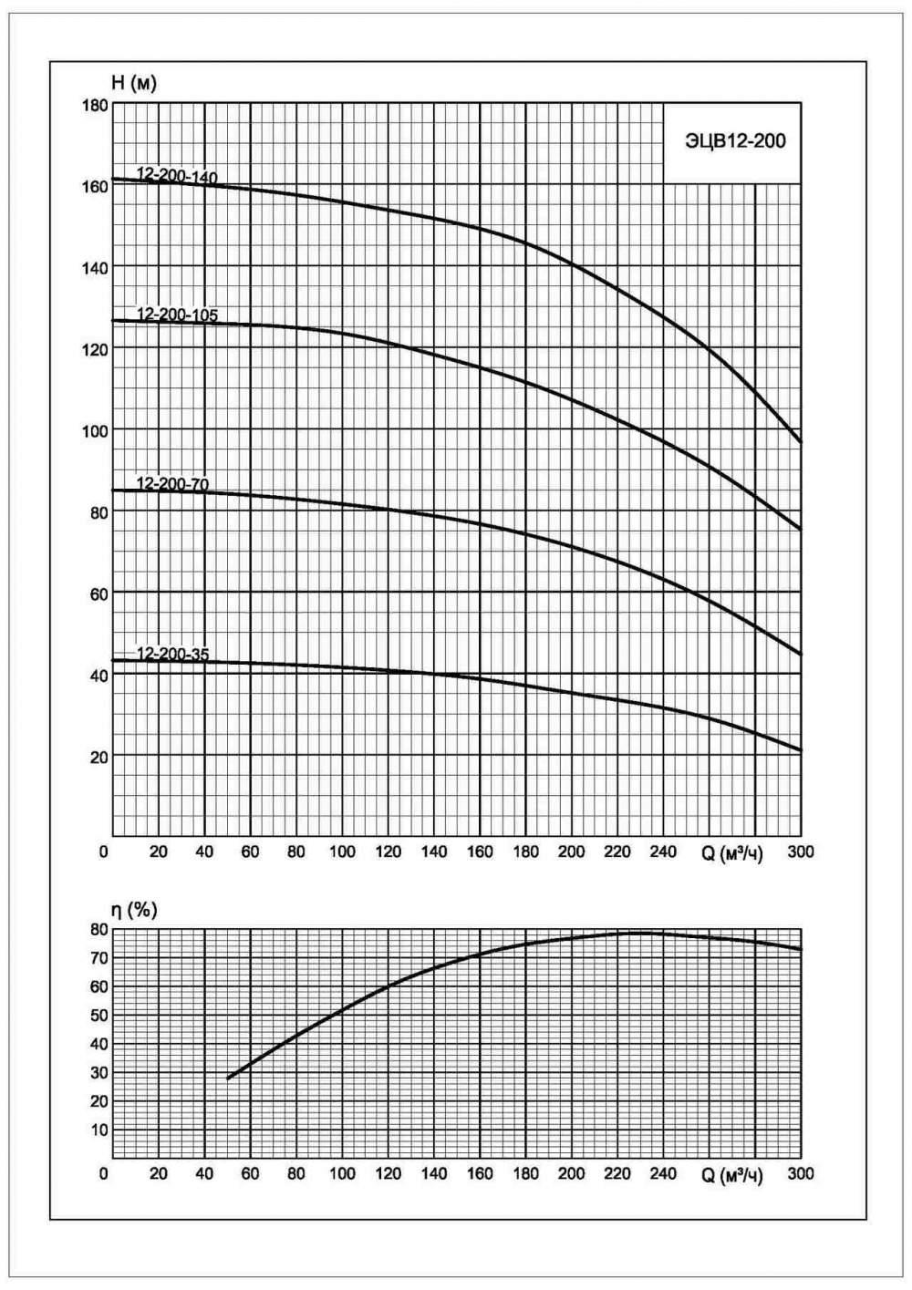 Напорная характеристика насоса ЭЦВ 12-200-70*нро