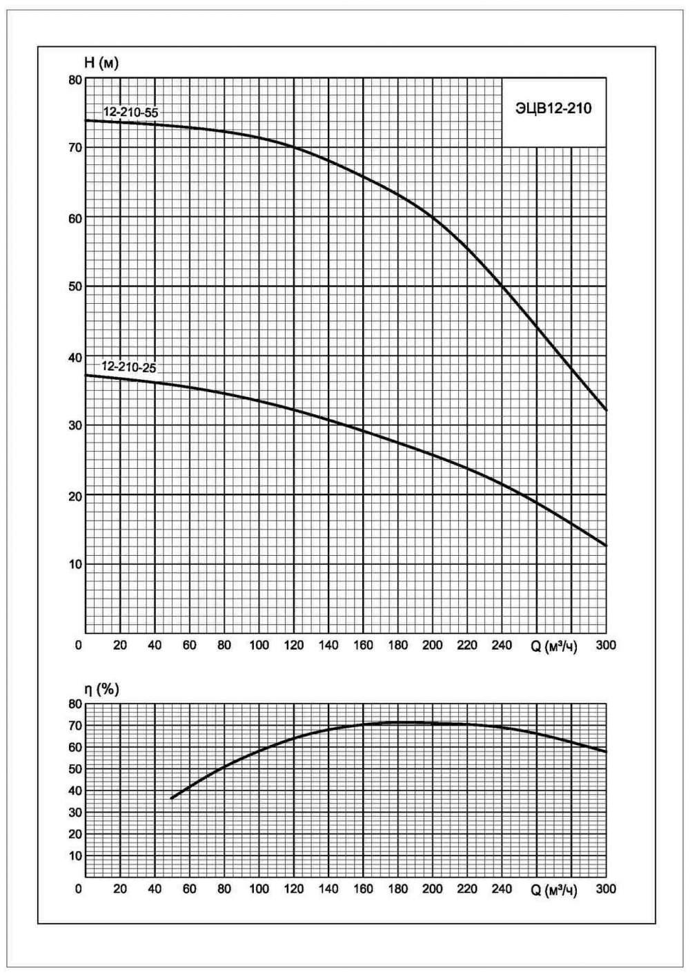 Напорная характеристика насоса ЭЦВ 12-210-25*нро