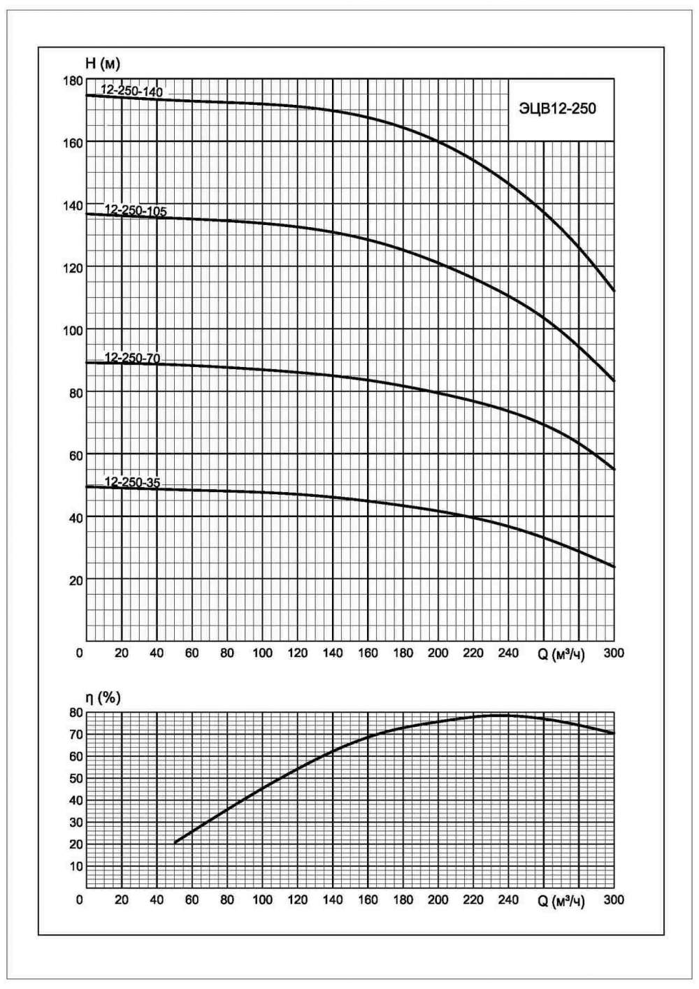 Напорная характеристика насоса ЭЦВ 12-250-70*нро