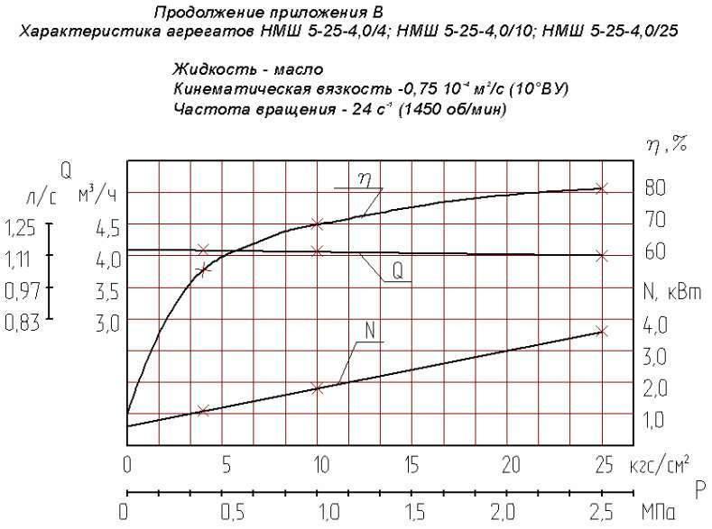 Напорная характеристика насоса НМШ  5-25-4,0/25 Т-250С