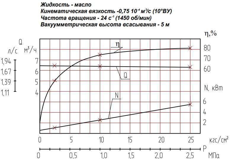 Напорная характеристика насоса НМШ 8-25-6,3/2,5 Т-150С