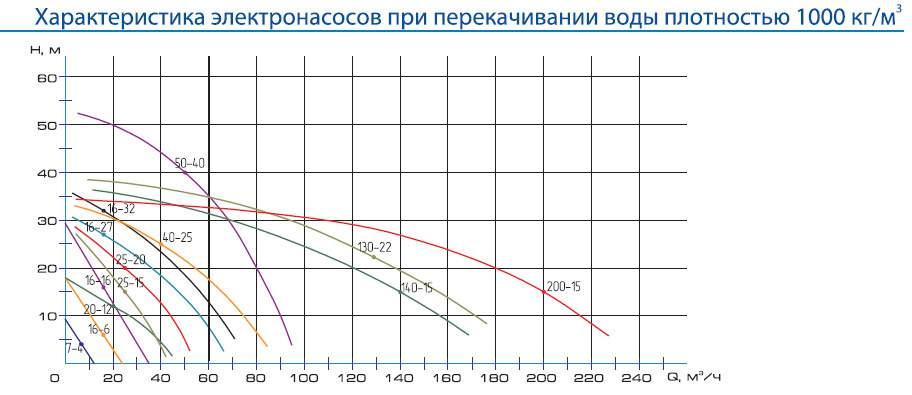 Напорная характеристика насоса ЦМК 300-20