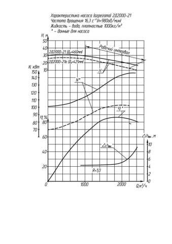 Напорная характеристика насоса 2Д 2000-21а