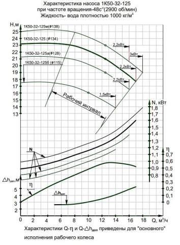 Напорная характеристика насоса 1К 50-32-125а