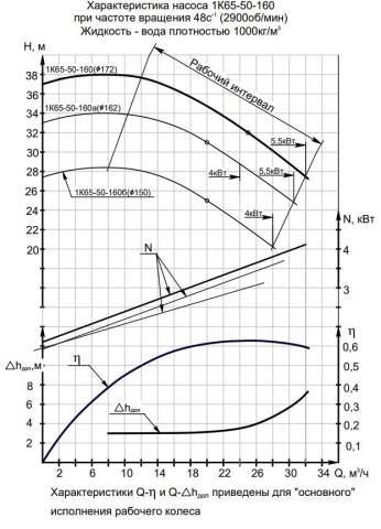 Напорная характеристика насоса 1К 65-50-160а