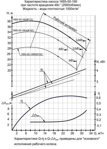 Напорная характеристика насоса 1К 65-50-160