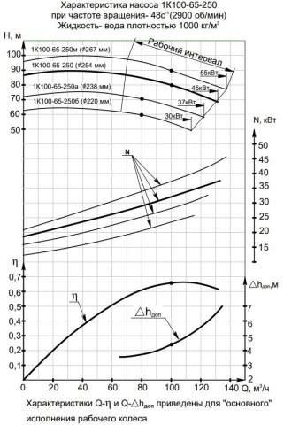 Напорная характеристика насоса 1К 100-65-250м