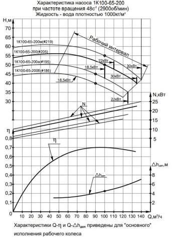 Напорная характеристика насоса 1К 100-65-200б