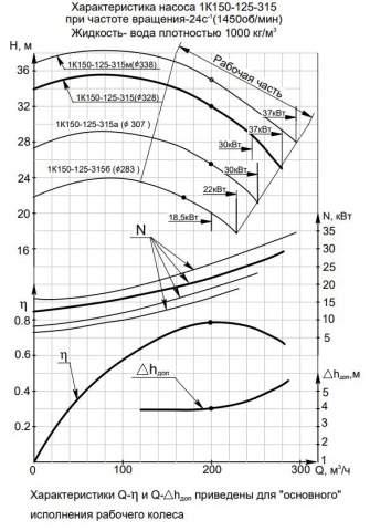Напорная характеристика насоса 1К 150-125-315б