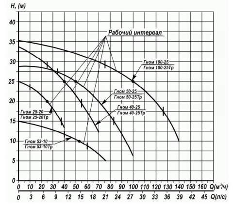 Напорная характеристика насоса ГНОМ 25-20 ТР +60С