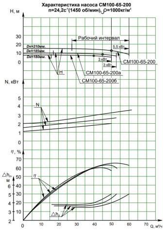 Напорная характеристика насоса СМ 100-65-200/4а