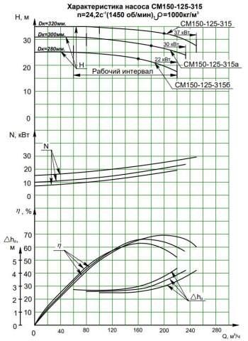 Напорная характеристика насоса СМ 150-125-315/4