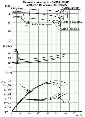 Напорная характеристика насоса СМ 150-125-315/4а