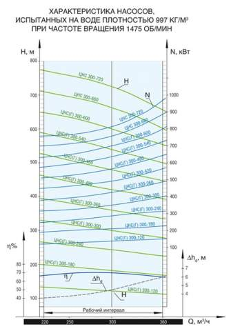 Напорная характеристика насоса ЦНС(Г) 300-300