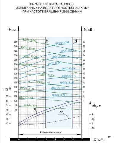 Напорная характеристика насоса ЦНС(Г) 13-315