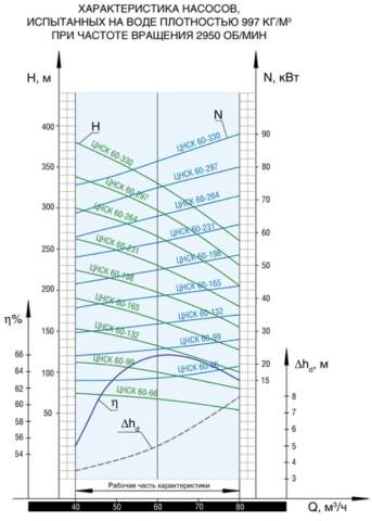 Напорная характеристика насоса ЦНСК 60-330
