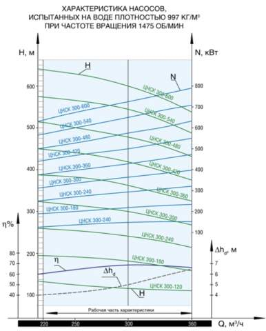 Напорная характеристика насоса ЦНСК 300-540