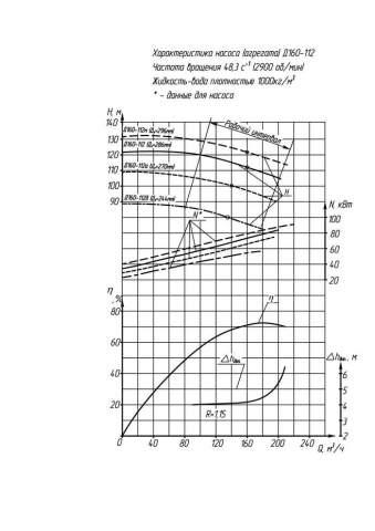 Напорная характеристика насоса Д 160-112