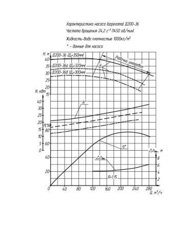 Напорная характеристика насоса Д 200-36а (IP23)