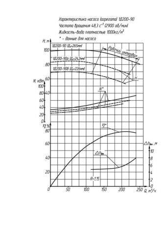 Напорная характеристика насоса 1Д 200-90 90 кВт