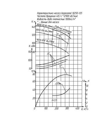 Напорная характеристика насоса 1Д 250-125а