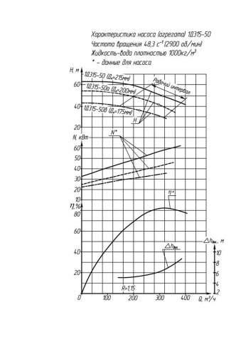 Напорная характеристика насоса 1Д 315-50б