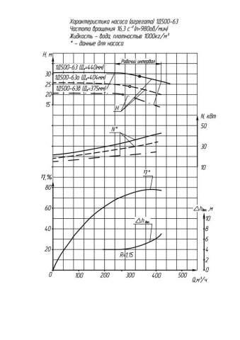 Напорная характеристика насоса 1Д 500-63а