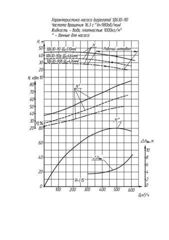 Напорная характеристика насоса 1Д 630-90б (55 кВт)