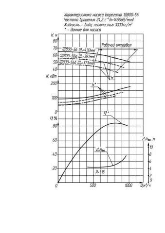 Напорная характеристика насоса 1Д 800-56б
