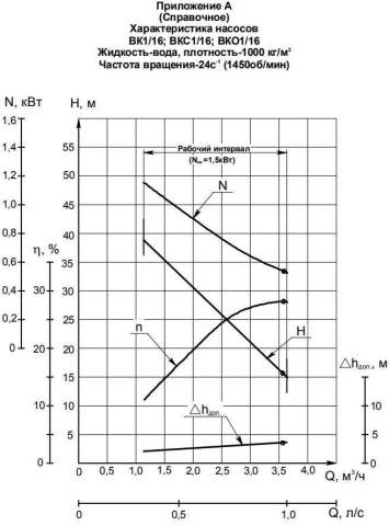 Напорная характеристика насоса ВК 1/16К-2Г (1,5 кВт)