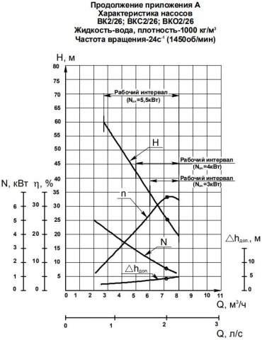 Напорная характеристика насоса ВК 2/26А (4 кВт)