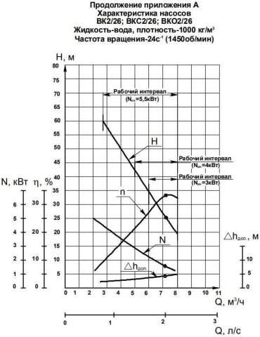 Напорная характеристика насоса ВК 2/26Б-2Г (5,5 кВт)